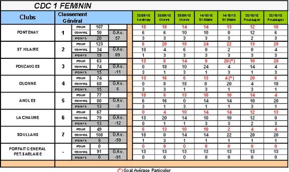 Cdc 1 feminin 2018 1