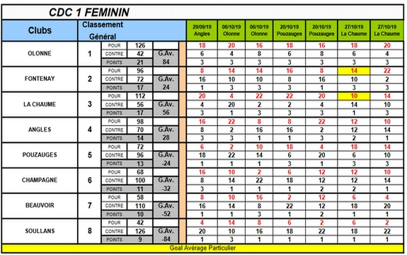 Cdc 1 feminin 2019 classement 2