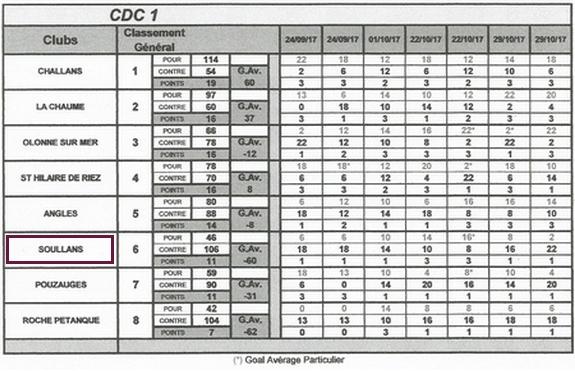 Cdc final feminines 1