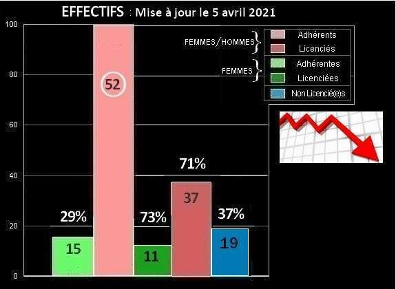 Effectifs 2021 site 4