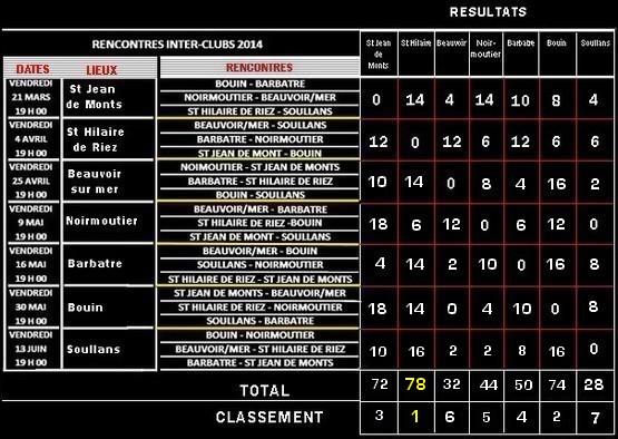 Inter clubs resultats 4